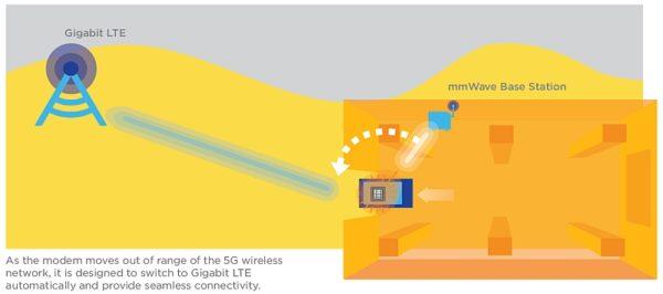 Qualcomm Snapdragon X50: 5G Modem - Gigabit LTE