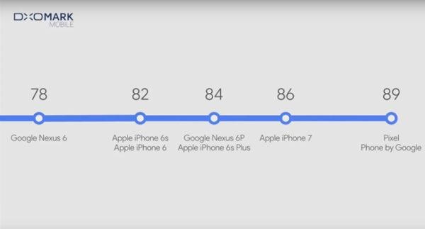 DxOMark of Google Pixel