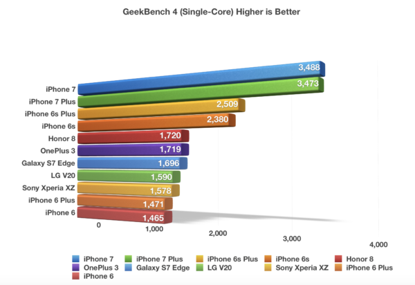 iPhone 7 GeekBench 4 Single Core