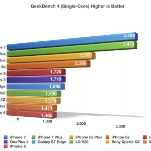 iPhone 7 GeekBench 4 Single Core