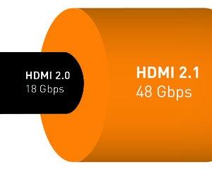 HDMI 2.1 Bandwidth Coparison