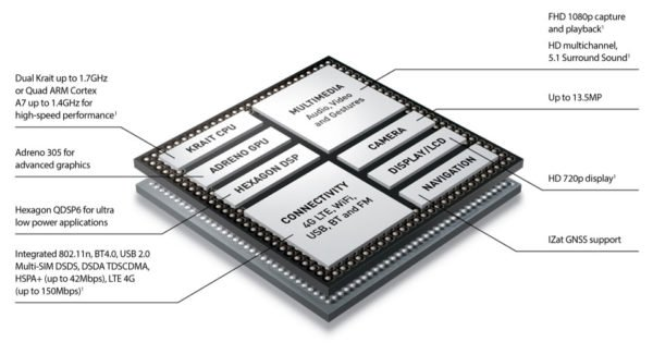Qualcomm's Snapdragon 400 Series Architecture