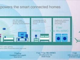 802.11 ax Wi-Fi Standard At CES 2018